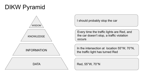DIKW Pyramid explained